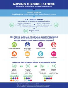 Moving Through Cancer: Exercise for people living with and beyond cancer